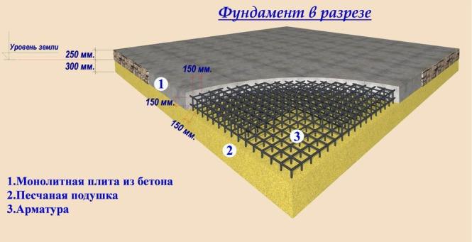 Количество песка на подушке
