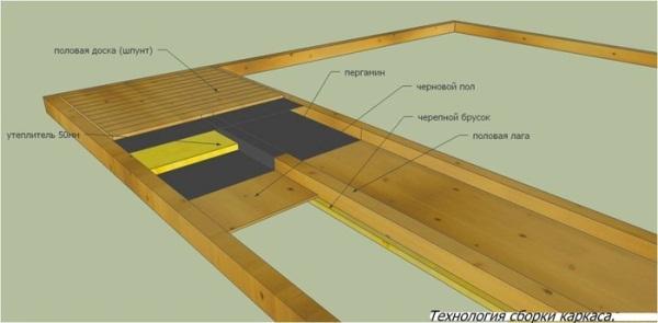 На нее через паро-гидроизоляцию кладется утеплитель 500мм, а сверху прибивается половая доска второго этажа.