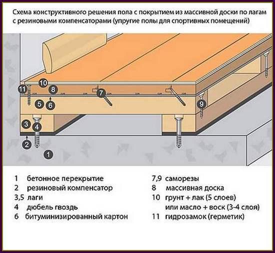 устройство полов первого этажа - Практическая схемотехника.