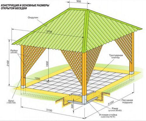 Сверху можно легкую крышу, а можно опять же сетку, потом растения увьют все.  А такая беседка и дорого, и.